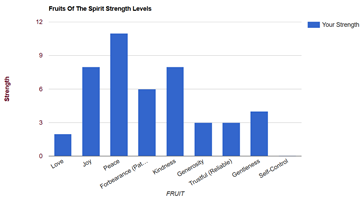 Spiritual Fruits Assessment